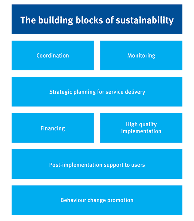 The building blocks of sustainability
