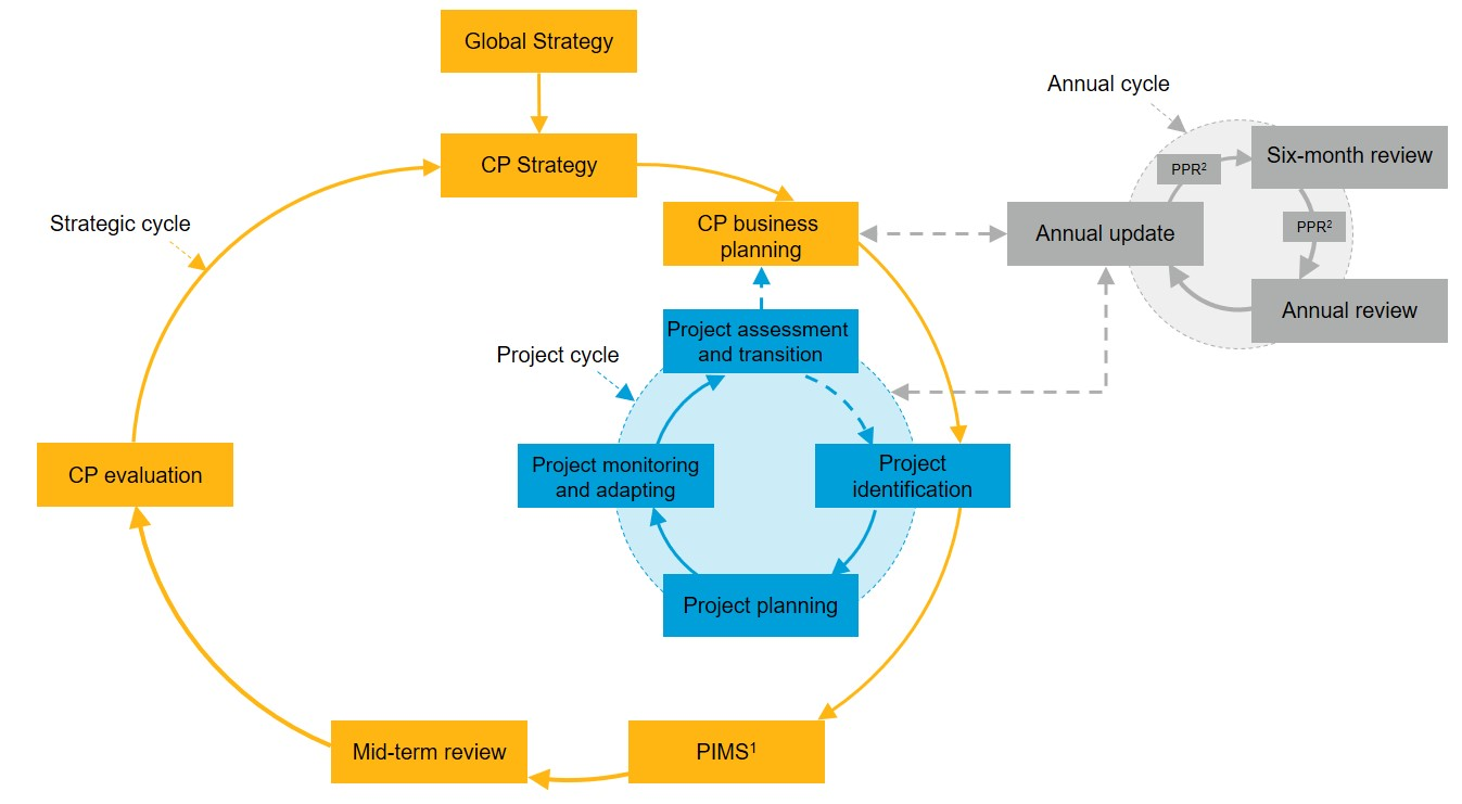 PMER cycle