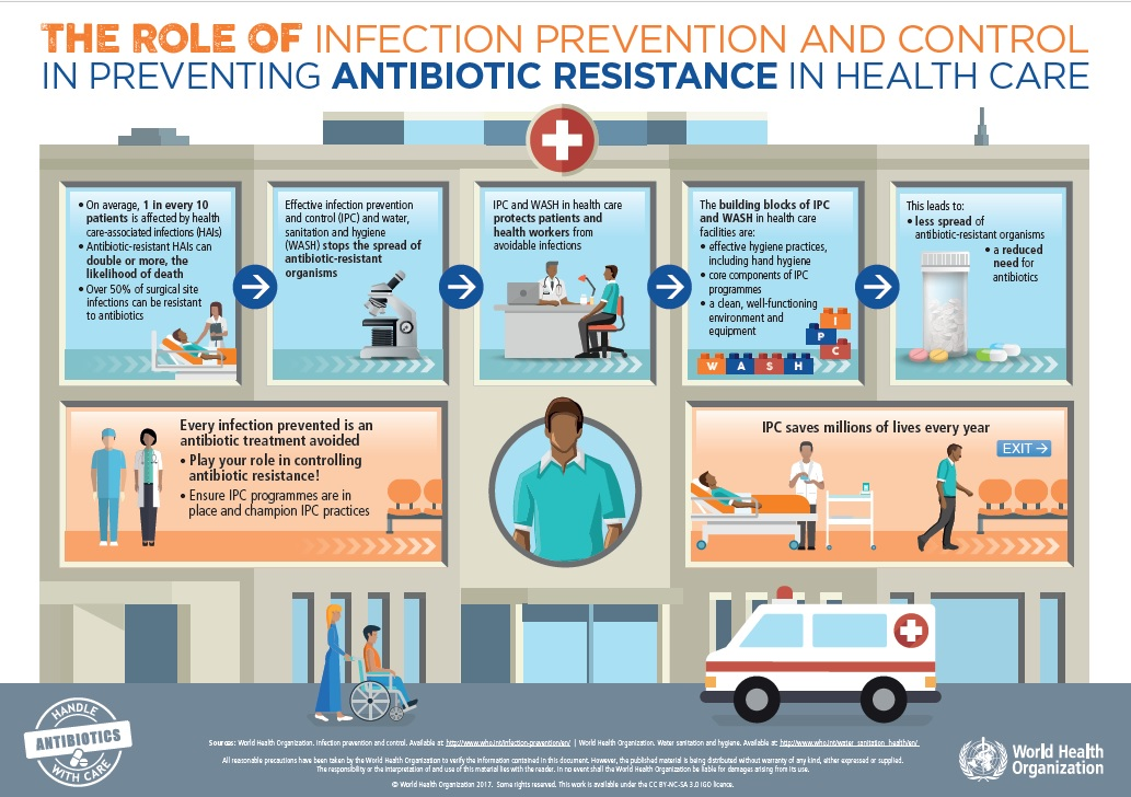 Infographic about the role of infection prevention and control in preventing antibiotic resistance in healthcare