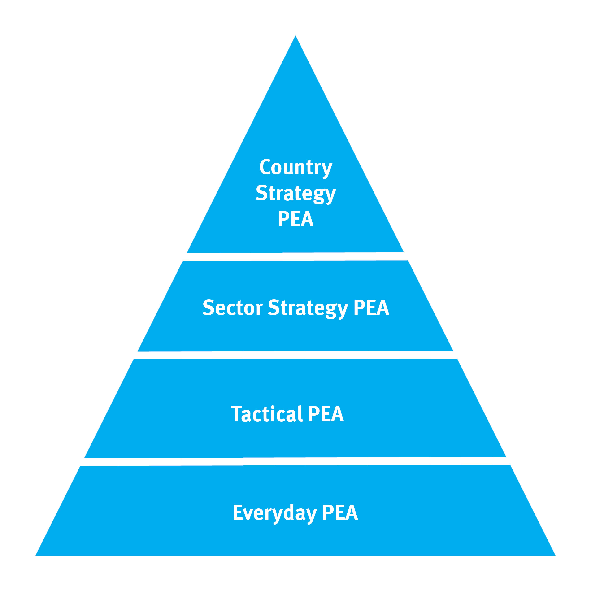 A pyramid-shaped diagram showing the structure of the toolkit: everyday PEA is at the bottom, with tactical PEA, then sector strategy PEA, then country strategy PEA on top.