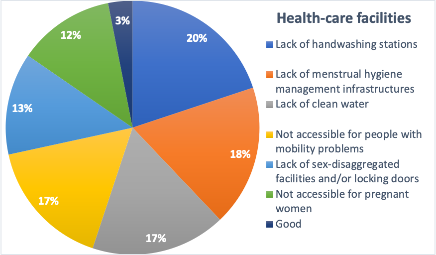 A chart showing respondents' concerns over WASH infrastructure in healthcare facilities. Download the PDF to read the details. media file was renamed.