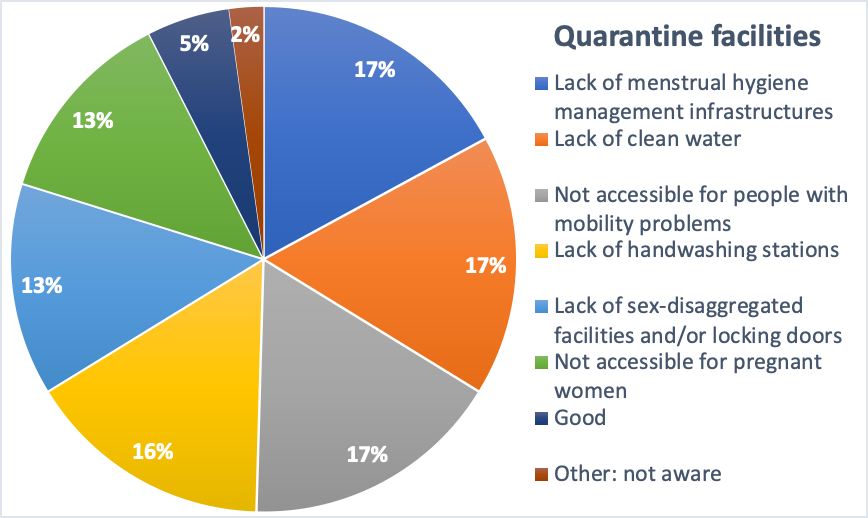 A chart showing respondents' concerns over WASH infrastructure in quarantine facilities. Download the PDF to read the details.