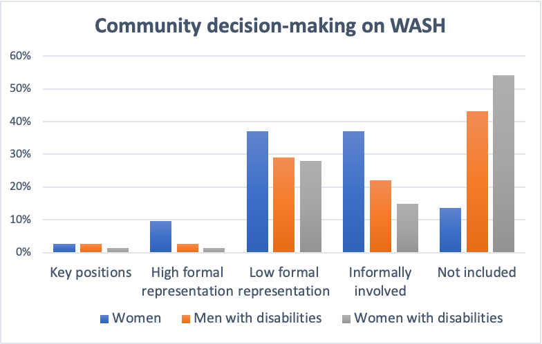 A chart showing the divisions of community decision making on WASH.