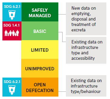 Figure 1: The sanitation service ladder, from UNICEF/WHO (2017) JMP SDG Baseline Report