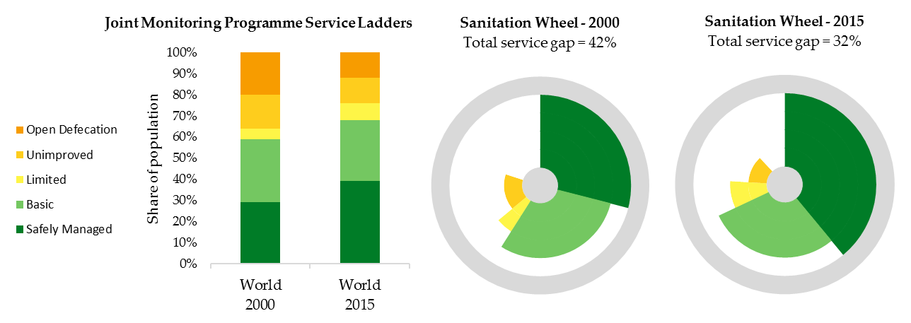 Figure 2: Service ladders vs. the sanitation wheel