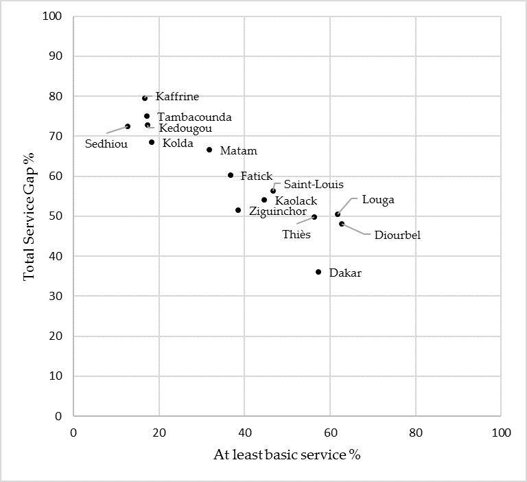 Figure 3: At least basic services vs. Total Service Gap for sub-national regions of Senegal. Based on data from UNICEF/WHO (2017) JMP SDG Baseline Report