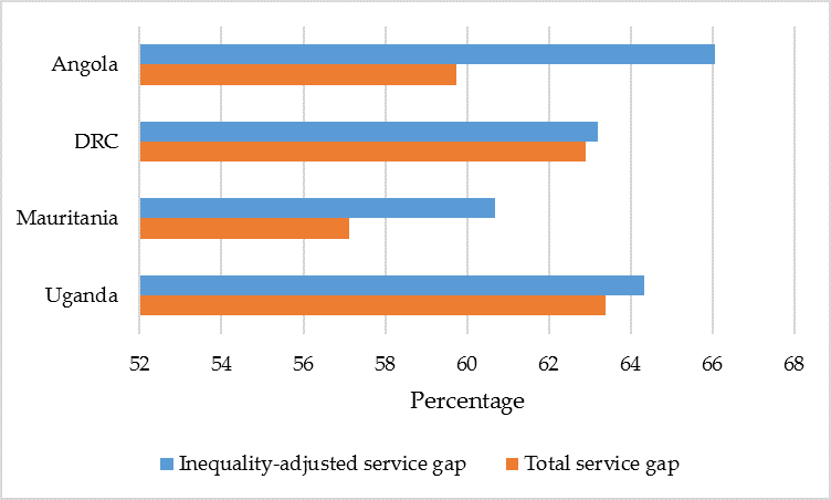 Figure 5: Inequality-adjusted Service Gap vs. Total Service Gap