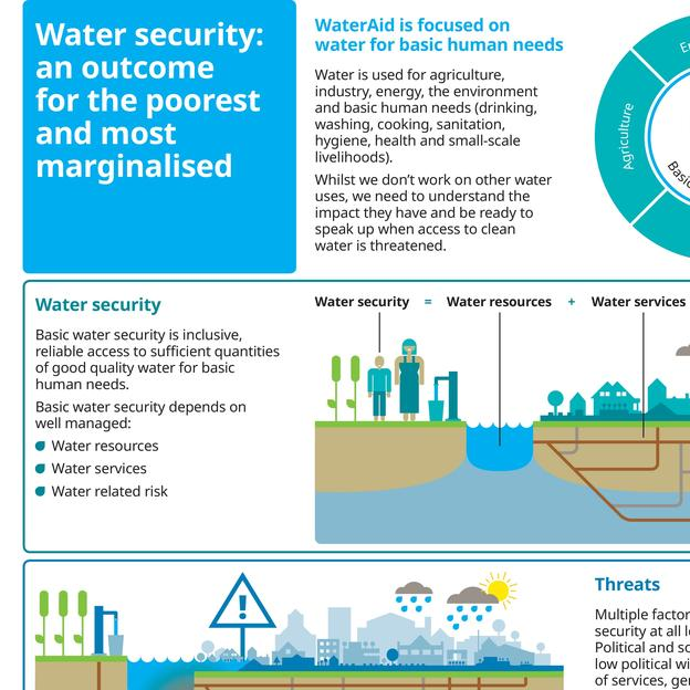 Preview of the infographic on water security published on this page.